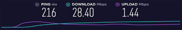 Ivacy VPN Speed Test - Singapur